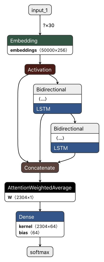 Model graph visualized using Netron